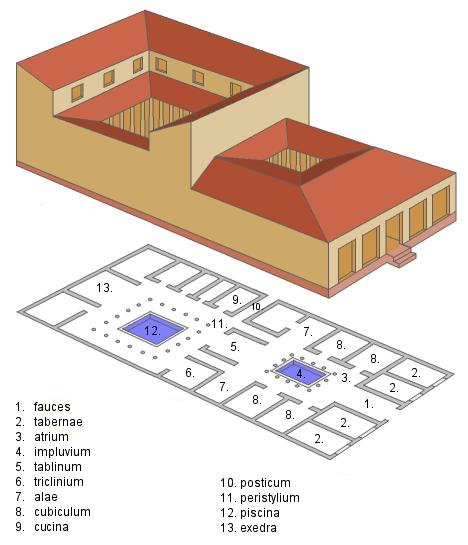 Modello tipo di domus romana, simile a quelle rinvenute nel sito di S. Giulia