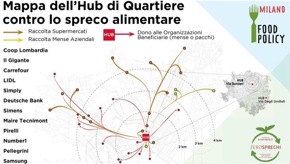 gli hub di quartiere per raccolta e distribzione del cibo